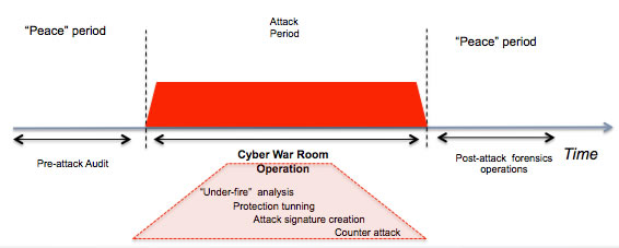 Cyber War Rooms