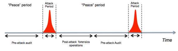 Cyber Attack Process Diagram