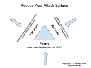 Extended Enterprise Attack Surface