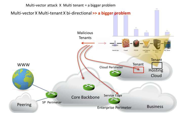Multi-Tenant Cyber Attacks Diagram