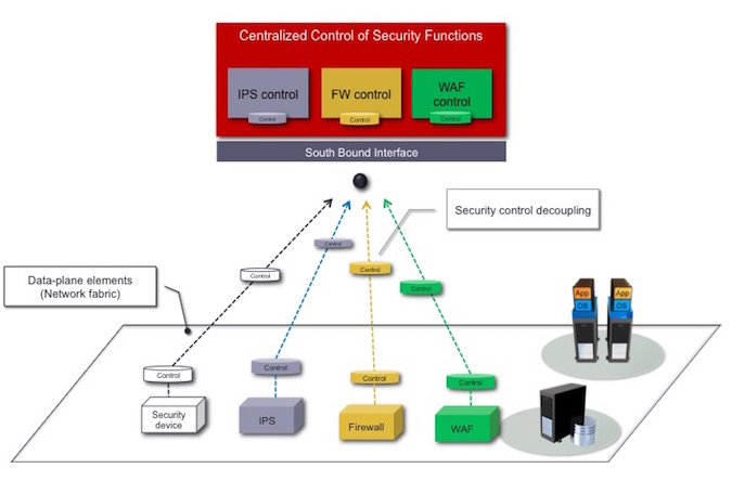 :  Decoupling the Security Devices