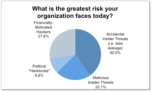 Biggest Security Threat Survey