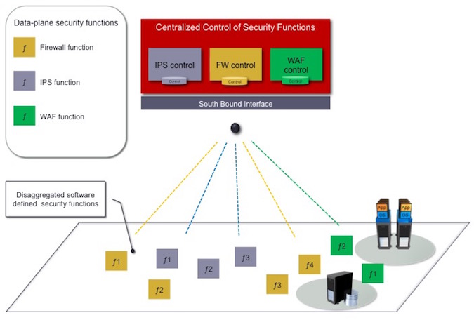 Orchestrating Disaggregated Security Functions