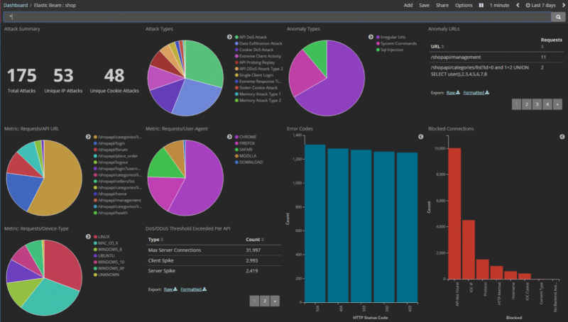 API Behavioral Security (ABS) dashboard