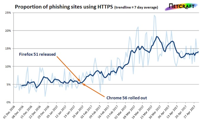 Phishing sites using HTTPS