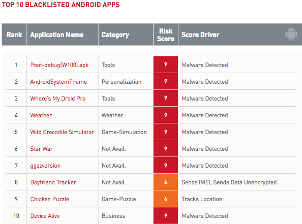 Blacklisted Android apps